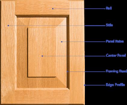 Cabinet door with door sections labeled